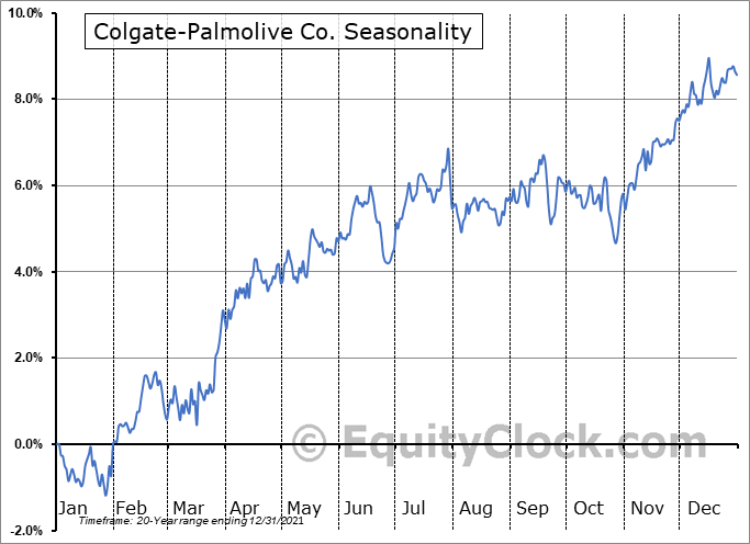 Colgate-Palmolive Co. (NYSE:CL) Seasonal Chart