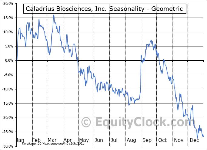 Caladrius Biosciences, Inc. (NASD:CLBS) Seasonality