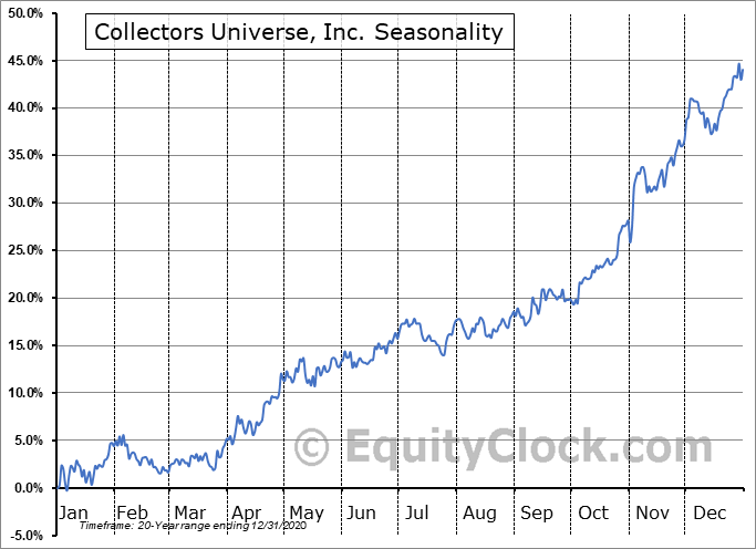 Collectors Universe, Inc. (NASD:CLCT) Seasonality