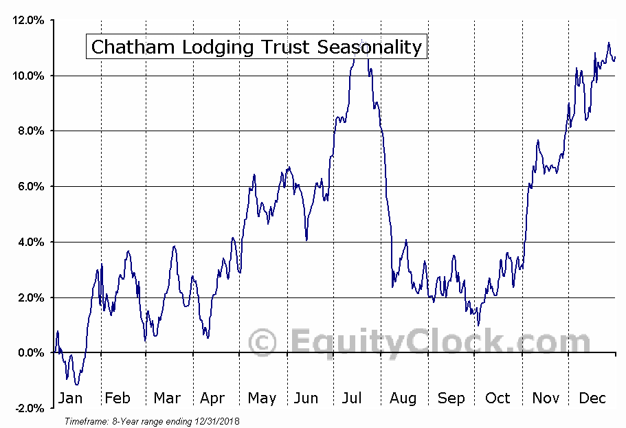 Chatham Lodging Trust (NYSE:CLDT) Seasonal Chart