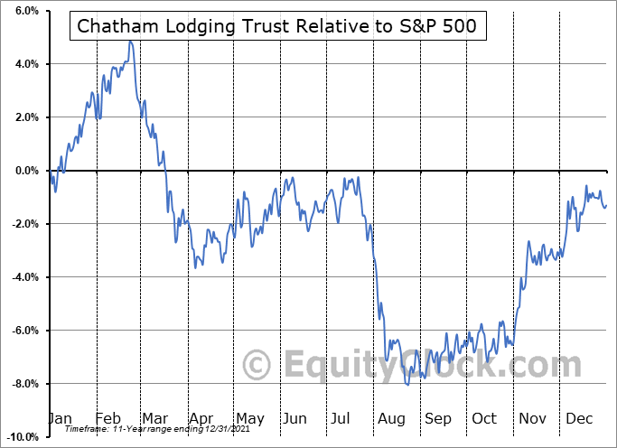 CLDT Relative to the S&P 500