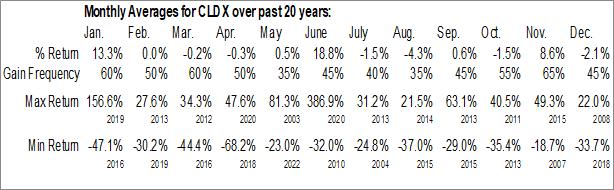 Monthly Seasonal Celldex Therapeutics Inc. (NASD:CLDX)