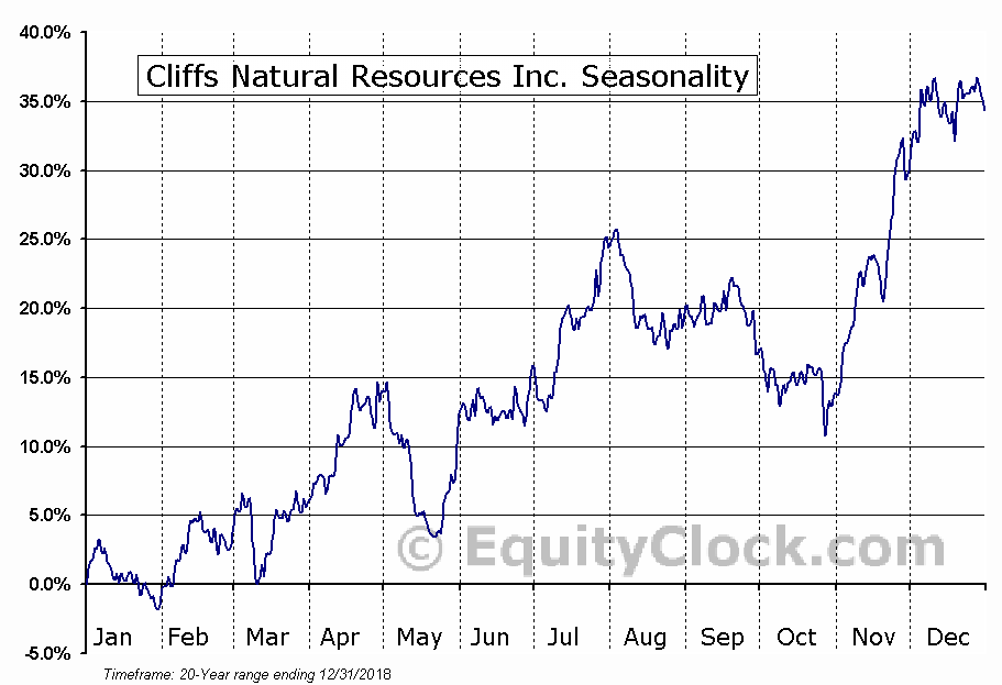 Cliffs Natural Resources Inc. (NYSE:CLF) Seasonal Chart