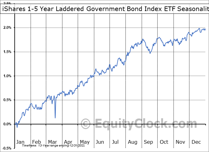 iShares 1-5 Year Laddered Government Bond Index ETF (TSE:CLF.TO) Seasonal Chart