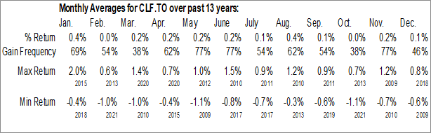 Monthly Seasonal iShares 1-5 Year Laddered Government Bond Index ETF (TSE:CLF.TO)