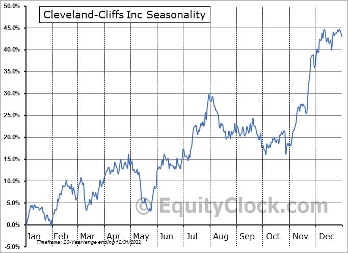 Cleveland-Cliffs Inc. Seasonal Chart