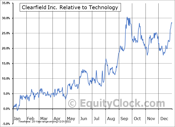 CLFD Relative to the Sector