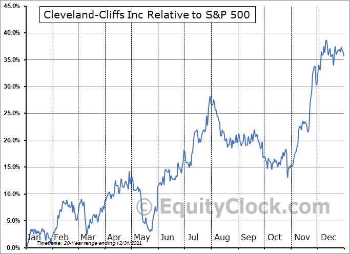 CLF Relative to the S&P 500