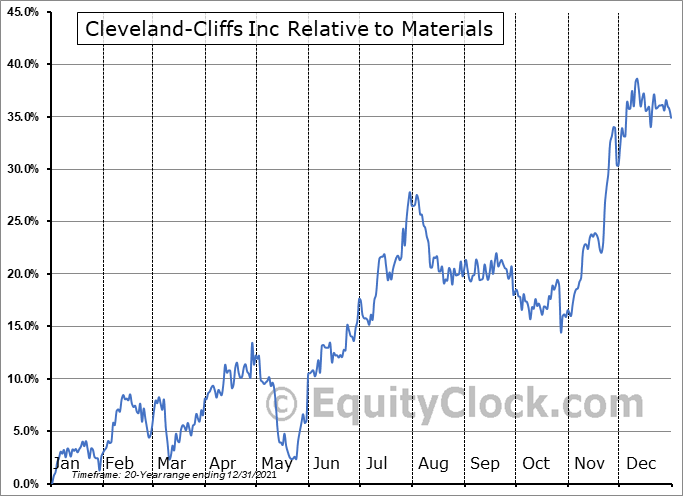 CLF Relative to the Sector