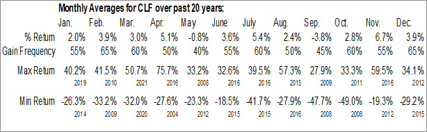 Monthly Seasonal Cleveland-Cliffs Inc (NYSE:CLF)