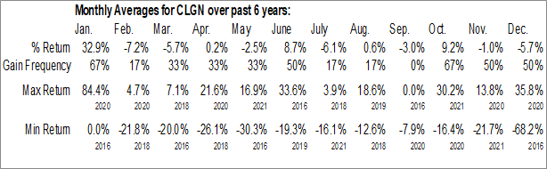 Monthly Seasonal CollPlant Biotechnologies Ltd. (NASD:CLGN)