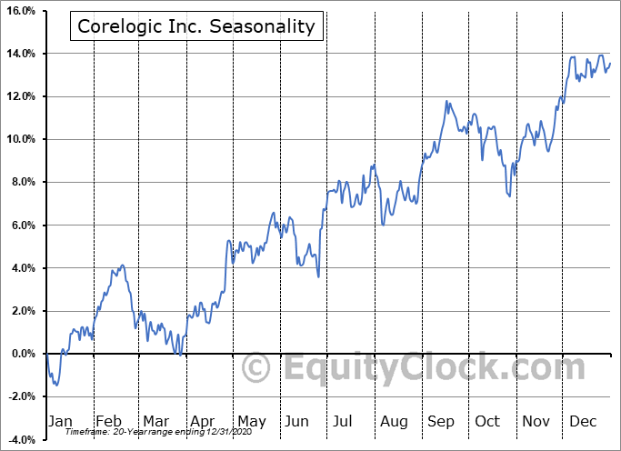 Corelogic Inc. (NYSE:CLGX) Seasonal Chart