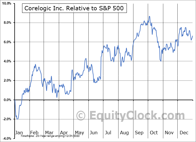 CLGX Relative to the S&P 500