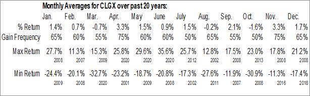 Monthly Seasonal Corelogic Inc. (NYSE:CLGX)