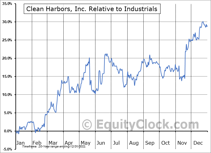 CLH Relative to the Sector