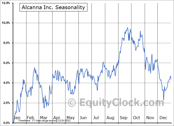 Alcanna Inc. (TSE:CLIQ.TO) Seasonality