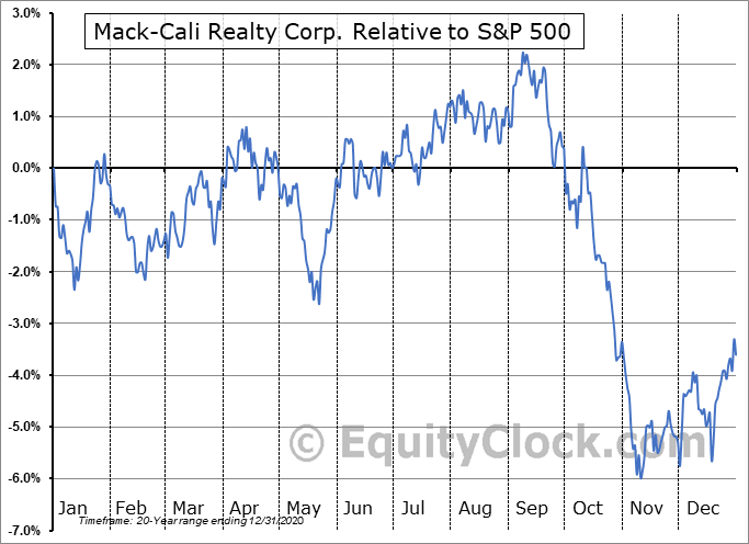 CLI Relative to the S&P 500