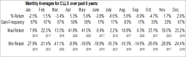 Monthly Seasonal Cellectis SA (NASD:CLLS)