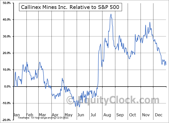 CLLXF Relative to the S&P 500