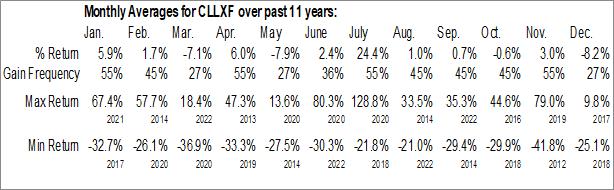 Monthly Seasonal Callinex Mines Inc. (OTCMKT:CLLXF)