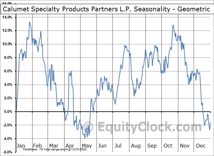 Calumet Specialty Products Partners L.P. (NASD:CLMT) Seasonality