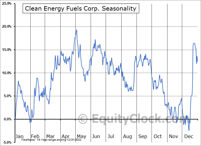 Clean Energy Fuels Corp. (NASD:CLNE) Seasonal Chart