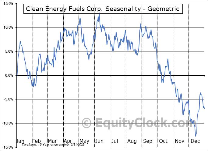 Clean Energy Fuels Corp. (NASD:CLNE) Seasonality