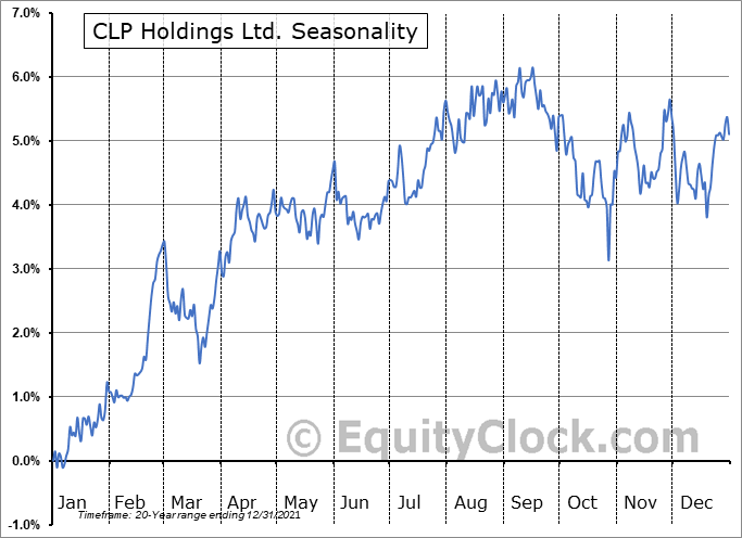 CLP Holdings Ltd. (OTCMKT:CLPHY) Seasonality