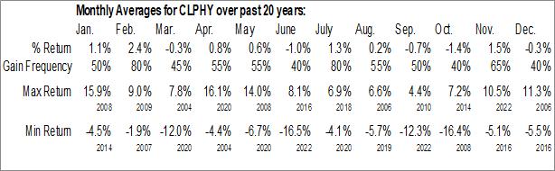 Monthly Seasonal CLP Holdings Ltd. (OTCMKT:CLPHY)