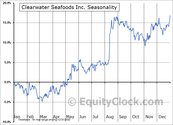 Clearwater Seafoods Inc. (TSE:CLR.TO) Seasonal Chart