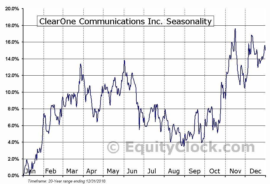 ClearOne Communications Inc. (NASD:CLRO) Seasonal Chart