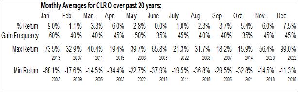 Monthly Seasonal ClearOne Communications Inc. (NASD:CLRO)