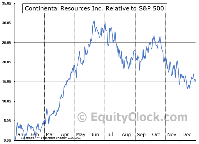 CLR Relative to the S&P 500