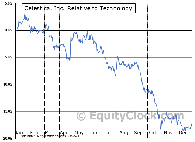 CLS.TO Relative to the Sector