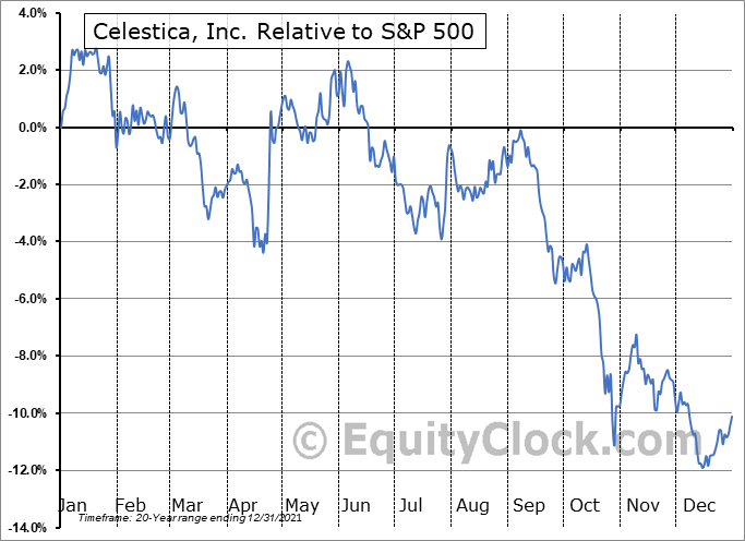 CLS Relative to the S&P 500