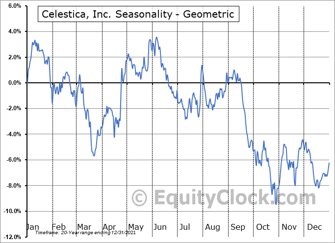Celestica, Inc. (NYSE:CLS) Seasonality