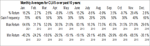 Monthly Seasonal Clovis Oncology, Inc. (NASD:CLVS)