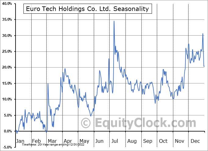 Euro Tech Holdings Co. Ltd. (NASD:CLWT) Seasonality