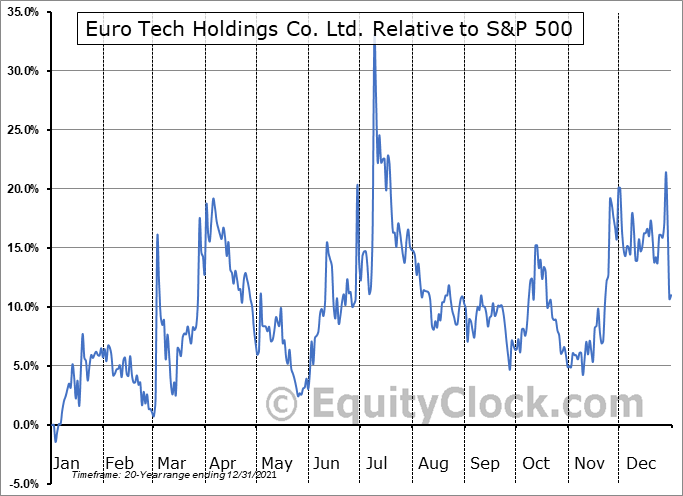 CLWT Relative to the S&P 500