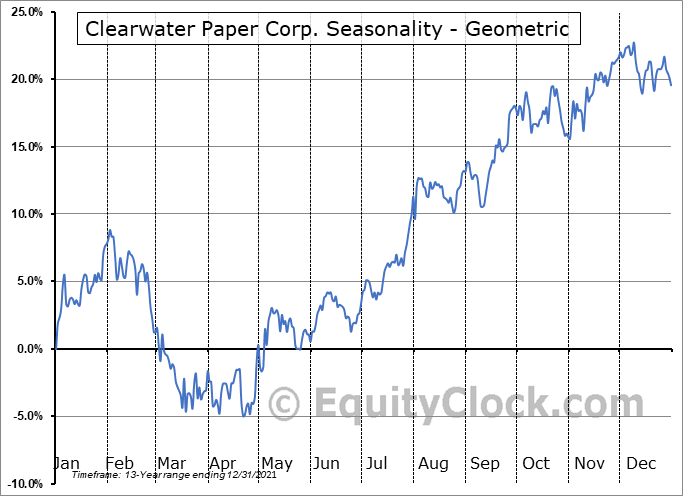 Clearwater Paper Corp. (NYSE:CLW) Seasonality