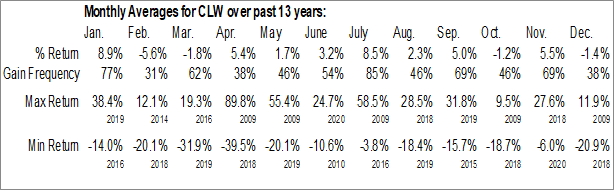 Monthly Seasonal Clearwater Paper Corp. (NYSE:CLW)