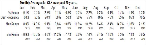 Monthly Seasonal Clorox Co. (NYSE:CLX)
