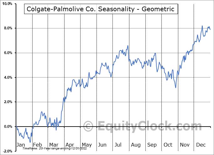 Colgate-Palmolive Co. (NYSE:CL) Seasonality