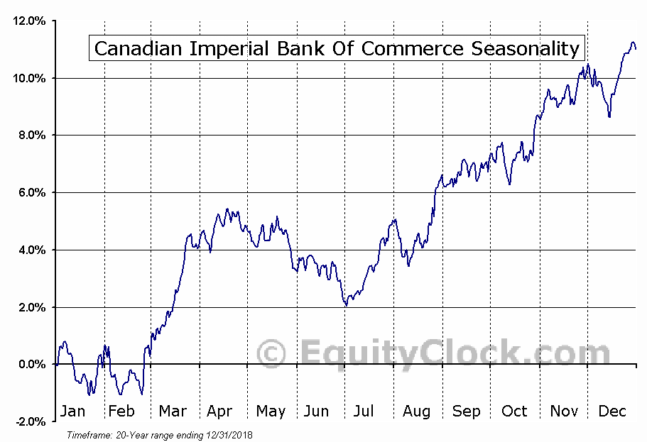 Canadian Imperial Bank Of Commerce (TSE:CM.TO) Seasonal Chart