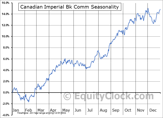 Canadian Imperial Bk Comm (NYSE:CM) Seasonal Chart