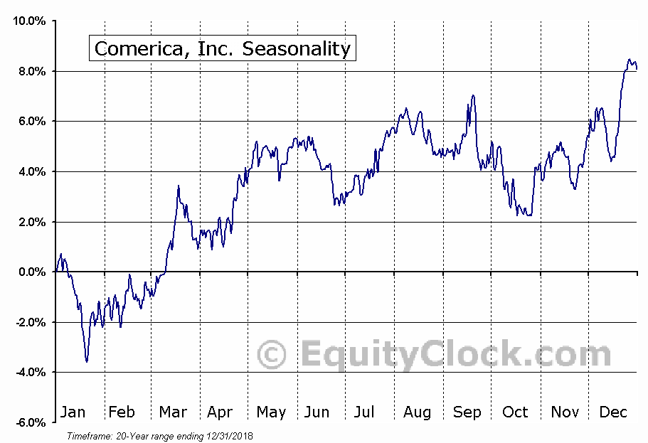 Comerica Incorporated  (NYSE:CMA) Seasonal Chart