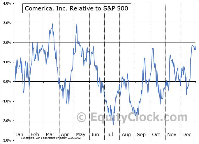 CMA Relative to the S&P 500