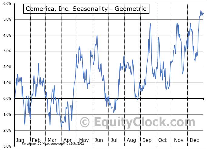 Comerica, Inc. (NYSE:CMA) Seasonality