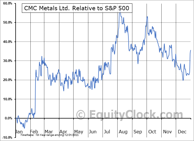 CMB.V Relative to the S&P 500