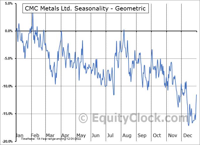 CMC Metals Ltd. (TSXV:CMB.V) Seasonality